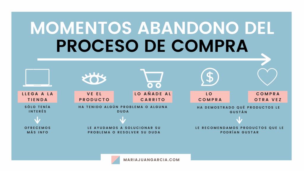 Conocer los momentos en los que el cliente abandona el proceso de compra nos permite saber qué información ofrecerle para conseguir que termine comprando